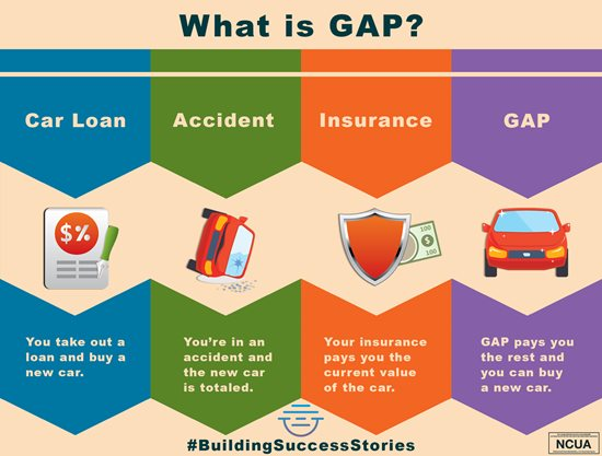 What Is Gap >> East River Federal Credit Union What Is Gap Coverage